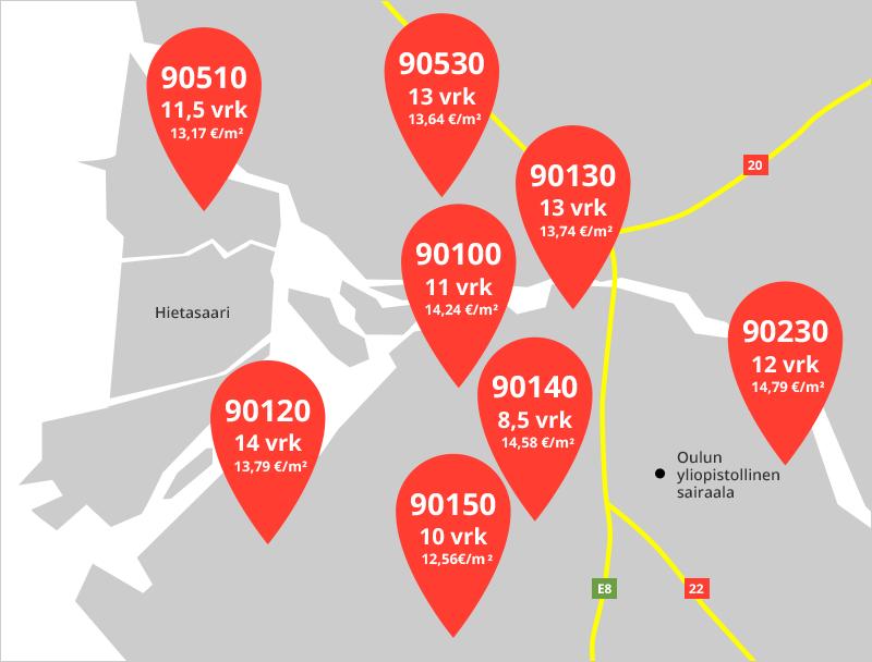Oulun vuokra-asunnot