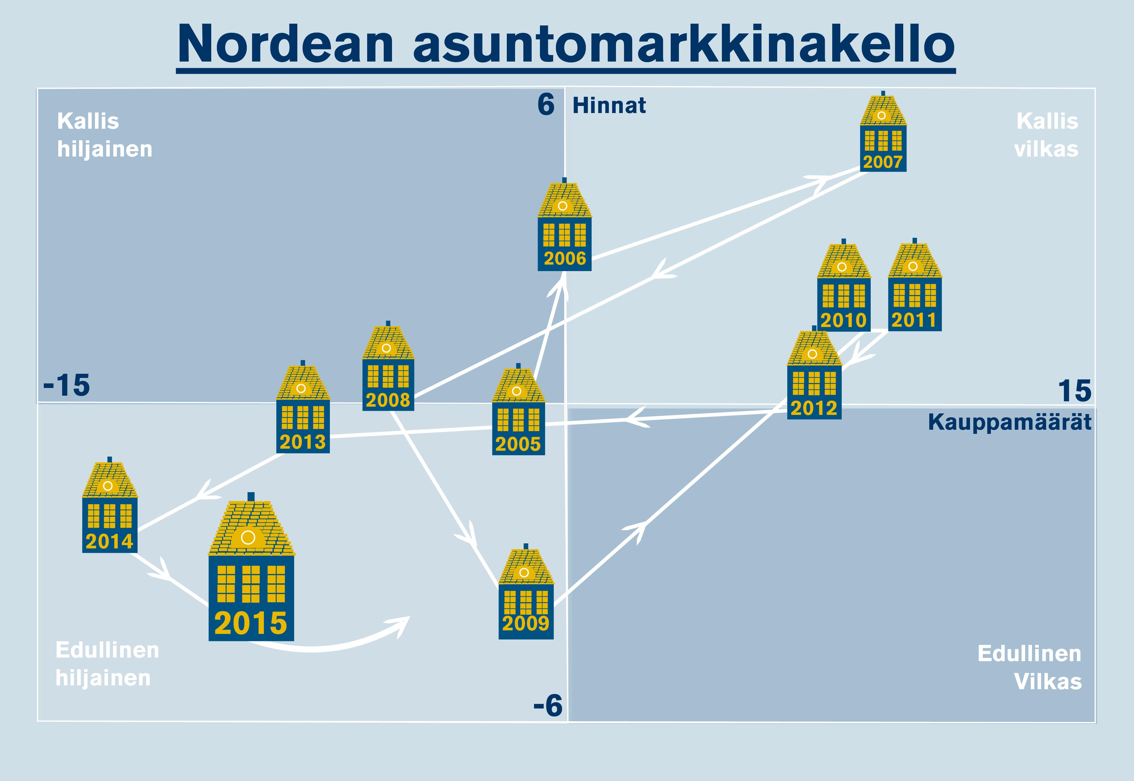 Nordean asuntomarkkinakello