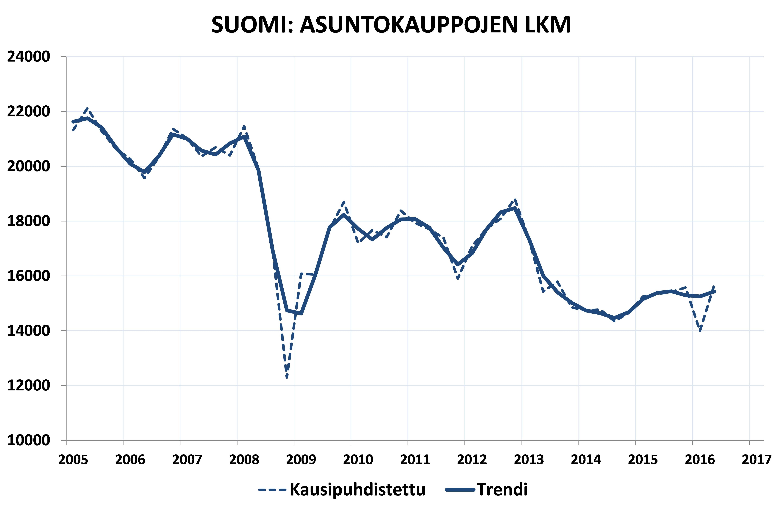 Suomi, asuntokauppojen lukumäärä