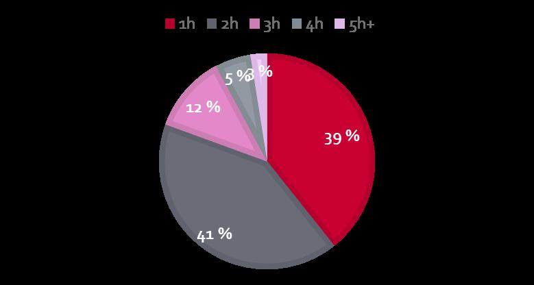 omistusasunto vuokralle Helsingissä: huoneluvun jakauma