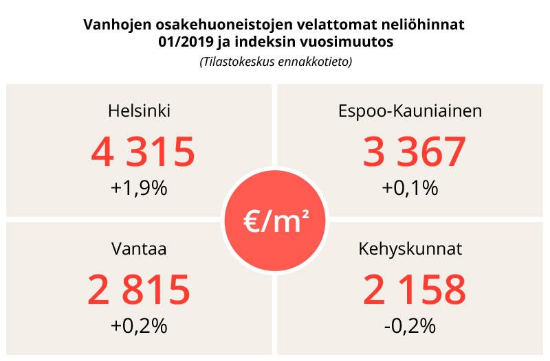 tilastokeskus osakeasuntojen hinnat